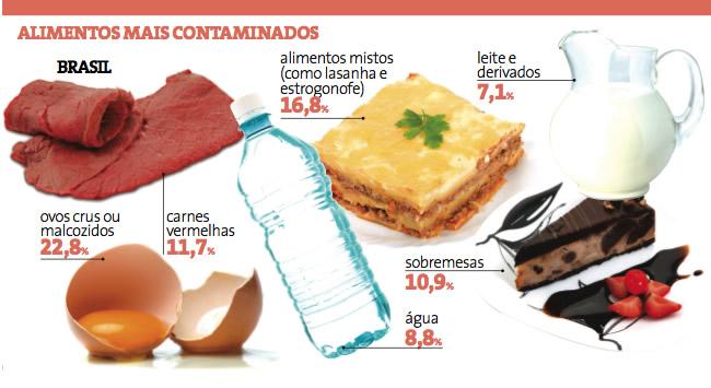 Alimento Contaminado – Veja quais são os mais contaminados no Brasil
