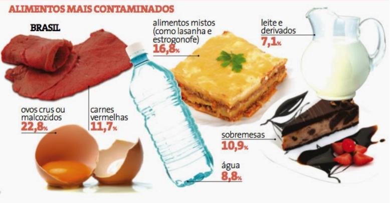 Resultado de imagen para alimentos contaminados en  Brasil